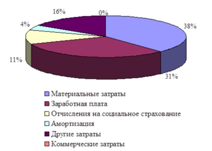 Стандартная структура себестоимости продукции